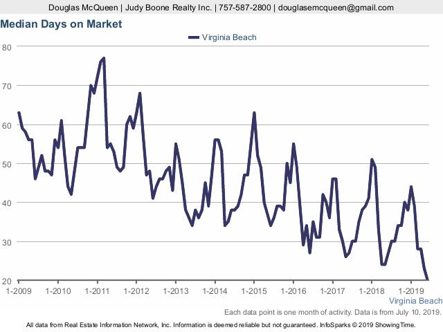 Grpah showing Virginia Beach Real Estate Market Median Market time
