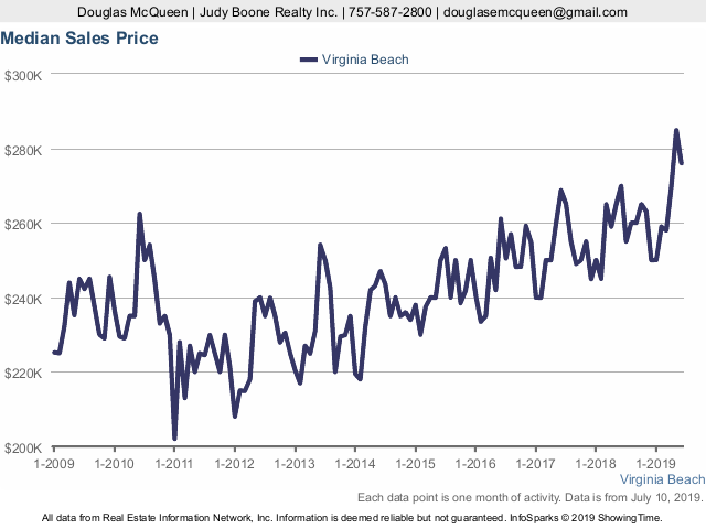 Grpah showing Virginia Beach Real Estate Market Median Sales Price